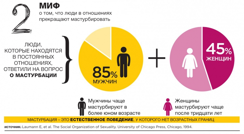 12 мифов о сексе, которые вводят нас в заблуждение: инфографика с удивительными фактами - фото №2