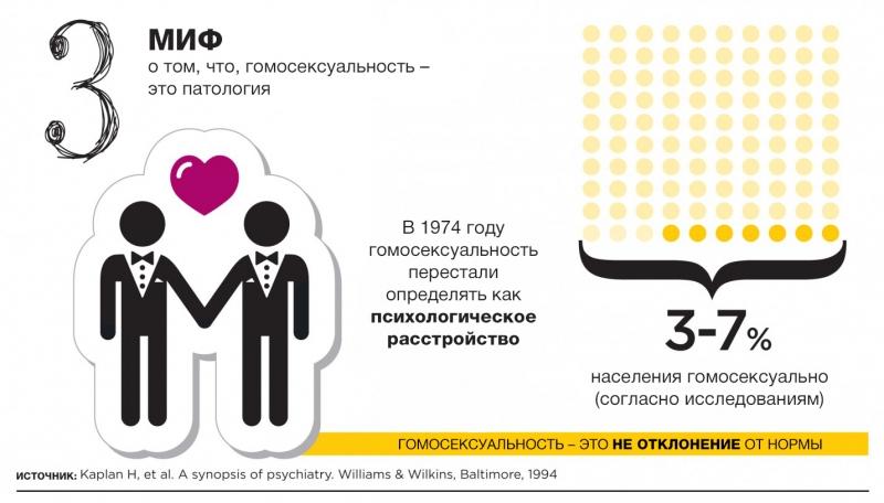 12 мифов о сексе, которые вводят нас в заблуждение: инфографика с удивительными фактами - фото №3