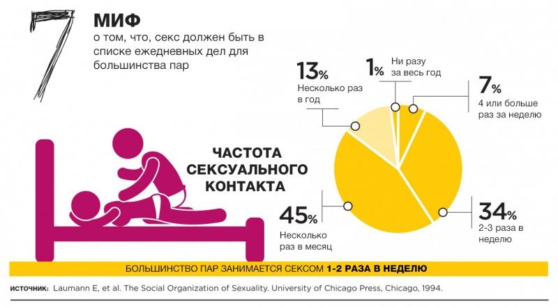 12 мифов о сексе, которые вводят нас в заблуждение: инфографика с удивительными фактами - фото №7