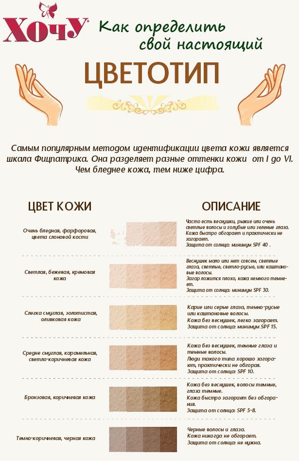 Как определить свой цветотип. Инфографика - фото №1