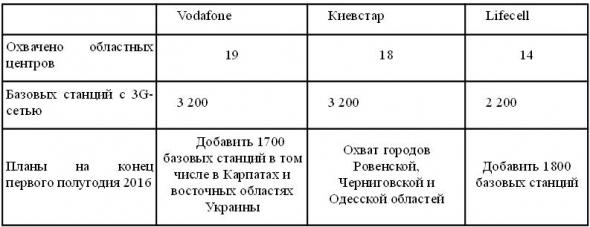 Таблица возможностей украинских операторов связи