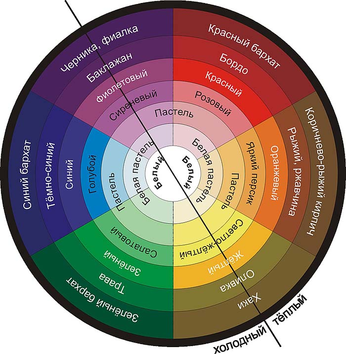 Как правильно сочетать цвета в одежде? - фото №1