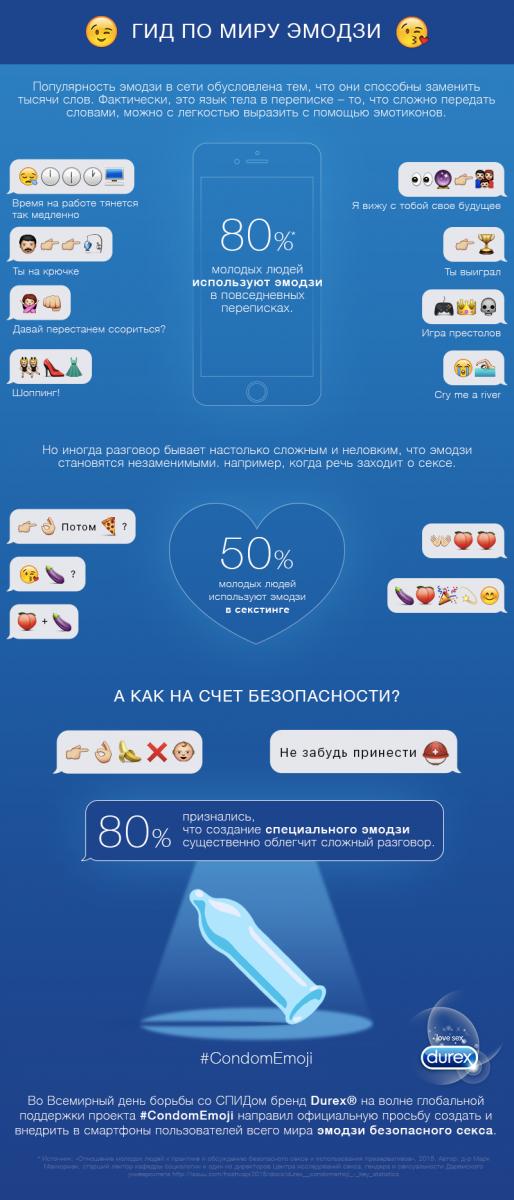 Инфографика по эмотиконс