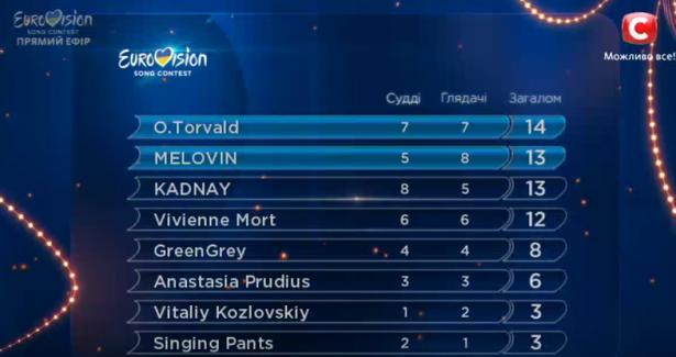 результаты третьего полуфинала нацотбора евровидения