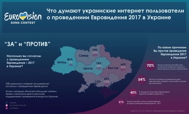 Ко Дню независимости станет известно, где пройдет Евровидение 2017: как украинцы относятся к международному конкурсу (ОБНОВЛЕНО) - фото №5