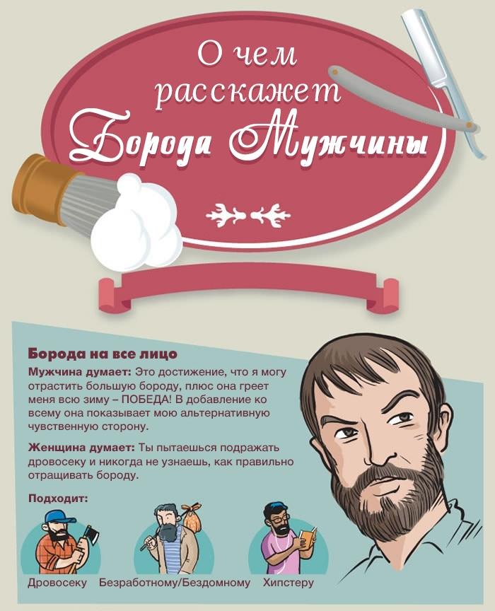О чем расскажет борода мужчины: ИНФОГРАФИКА - фото №1