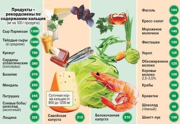 В каких продуктах содержится много кальция или что нужно съесть, чтобы восполнить суточную норму кальция - фото №1
