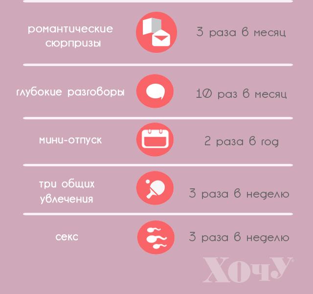 В чем секрет счастливого брака (Инфографика) - фото №2