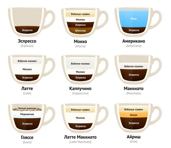 Вреден ли кофе с молоком - фото №1