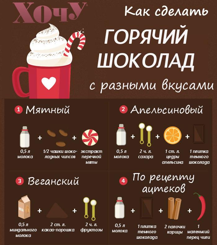 Как сделать горячий шоколад. Инфографика - фото №1