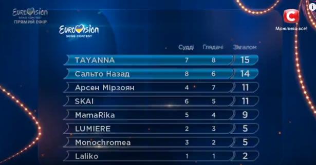 таблица результатов первого полуфинала нацотбора евровидение украина 2017