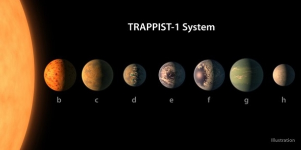 наса открыло 7 новых планет