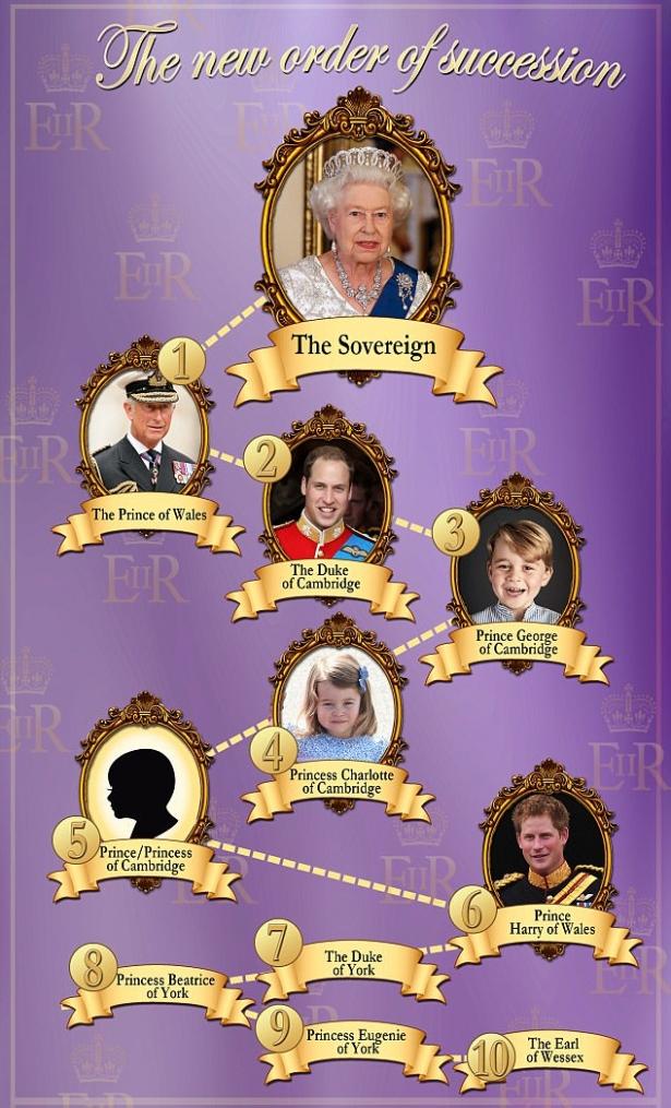 порядок наследования трона великобритании