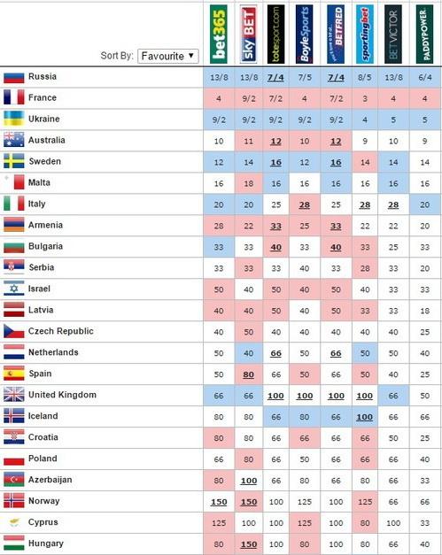 прогнозы букмекеров на евровидение 2016 на сегодня
