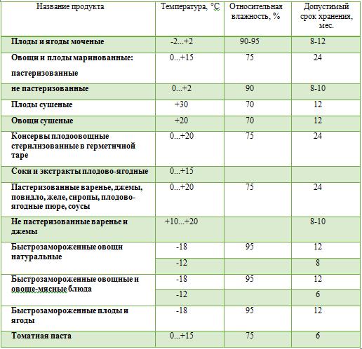 таблица хранения консервации
