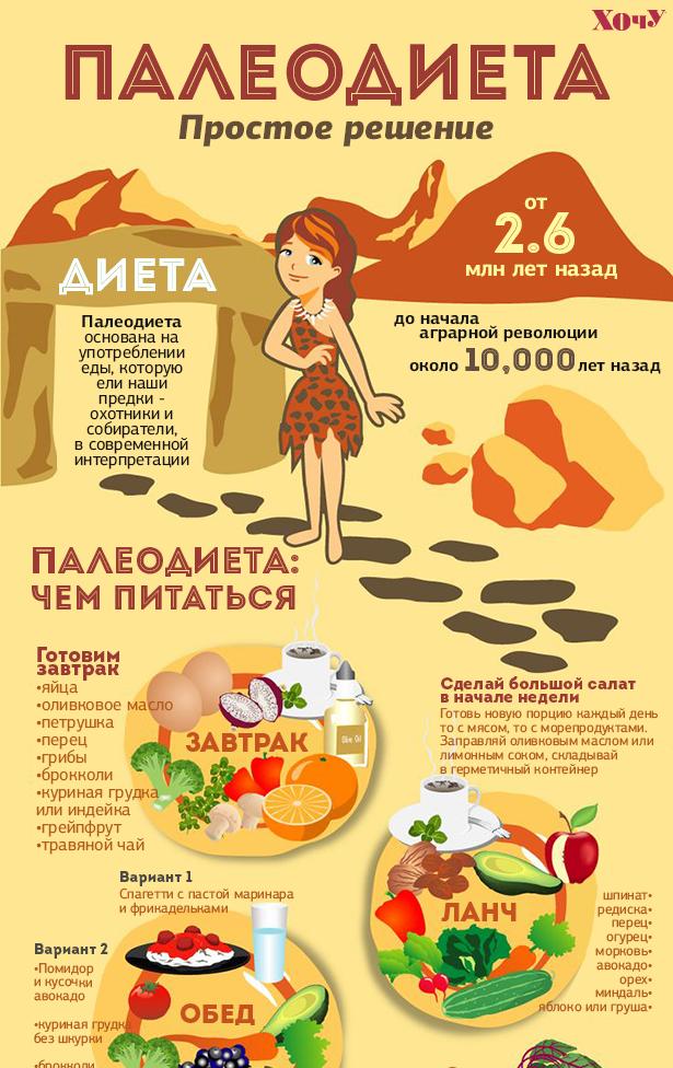 Палеодиета: рацион и принципы питания