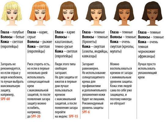 Какой солнцезащитный крем выбрать: рейтинг идеальных средств для защиты кожи лица и тела - фото №3